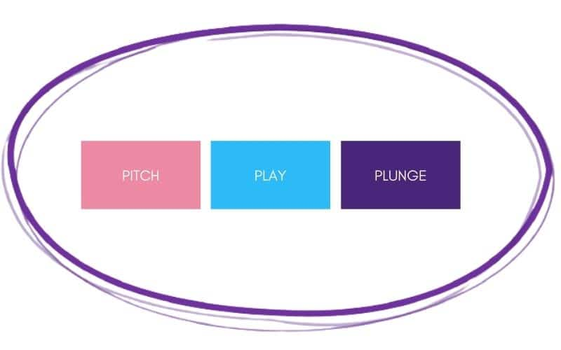 pitch play plunge