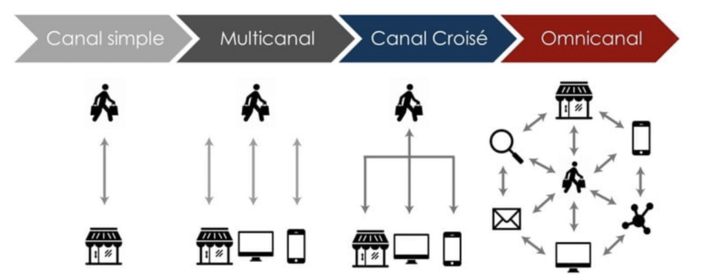 canal-simple-cross-et-omnicanal-2
